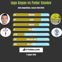 Iago Aspas vs Fiedor Smołow h2h player stats