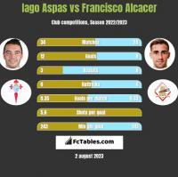 Iago Aspas vs Francisco Alcacer h2h player stats