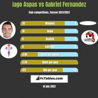 Iago Aspas vs Gabriel Fernandez h2h player stats