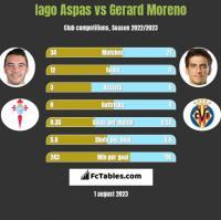 Iago Aspas vs Gerard Moreno h2h player stats