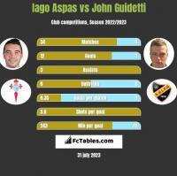 Iago Aspas vs John Guidetti h2h player stats