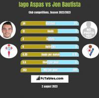 Iago Aspas vs Jon Bautista h2h player stats