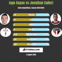 Iago Aspas vs Jonathan Calleri h2h player stats