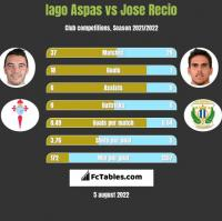 Iago Aspas vs Jose Recio h2h player stats
