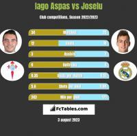 Iago Aspas vs Joselu h2h player stats