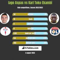 Iago Aspas vs Karl Toko Ekambi h2h player stats
