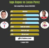 Iago Aspas vs Lucas Perez h2h player stats