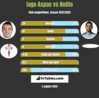 Iago Aspas vs Nolito h2h player stats