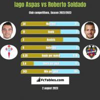 Iago Aspas vs Roberto Soldado h2h player stats