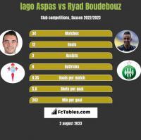 Iago Aspas vs Ryad Boudebouz h2h player stats