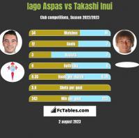 Iago Aspas vs Takashi Inui h2h player stats