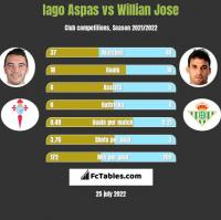 Iago Aspas vs Willian Jose h2h player stats