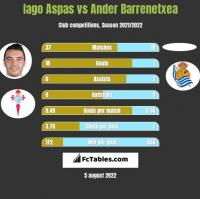 Iago Aspas vs Ander Barrenetxea h2h player stats