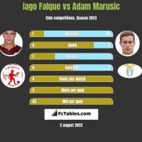 Iago Falque vs Adam Marusic h2h player stats