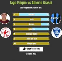 Iago Falque vs Alberto Grassi h2h player stats