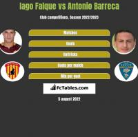 Iago Falque vs Antonio Barreca h2h player stats