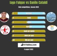 Iago Falque vs Danilo Cataldi h2h player stats