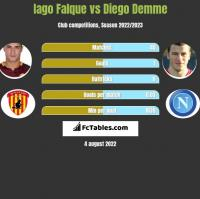 Iago Falque vs Diego Demme h2h player stats