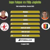 Iago Falque vs Filip Jagiełło h2h player stats