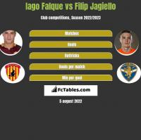 Iago Falque vs Filip Jagiello h2h player stats