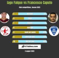 Iago Falque vs Francesco Caputo h2h player stats