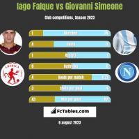 Iago Falque vs Giovanni Simeone h2h player stats