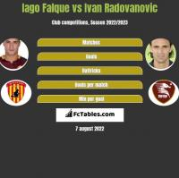 Iago Falque vs Ivan Radovanovic h2h player stats