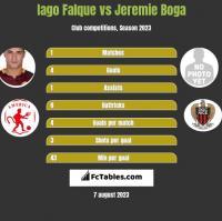 Iago Falque vs Jeremie Boga h2h player stats