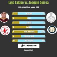 Iago Falque vs Joaquin Correa h2h player stats