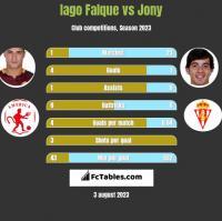 Iago Falque vs Jony h2h player stats