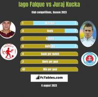 Iago Falque vs Juraj Kucka h2h player stats