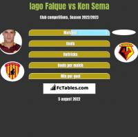 Iago Falque vs Ken Sema h2h player stats