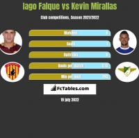 Iago Falque vs Kevin Mirallas h2h player stats