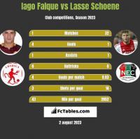 Iago Falque vs Lasse Schoene h2h player stats