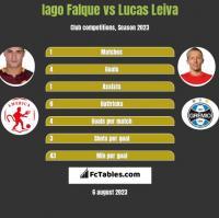 Iago Falque vs Lucas Leiva h2h player stats