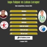 Iago Falque vs Lukas Lerager h2h player stats