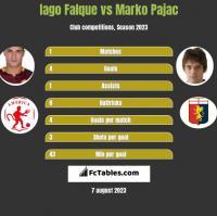 Iago Falque vs Marko Pajac h2h player stats