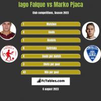 Iago Falque vs Marko Pjaca h2h player stats