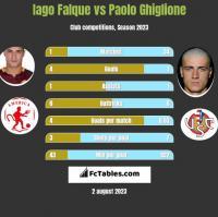 Iago Falque vs Paolo Ghiglione h2h player stats