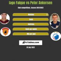 Iago Falque vs Peter Ankersen h2h player stats