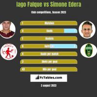 Iago Falque vs Simone Edera h2h player stats