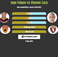 Iago Falque vs Simone Zaza h2h player stats