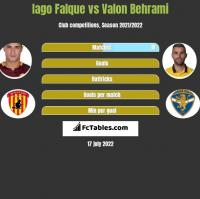 Iago Falque vs Valon Behrami h2h player stats