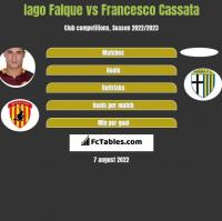 Iago Falque vs Francesco Cassata h2h player stats