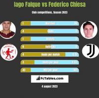 Iago Falque vs Federico Chiesa h2h player stats