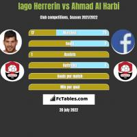 Iago Herrerin vs Ahmad Al Harbi h2h player stats