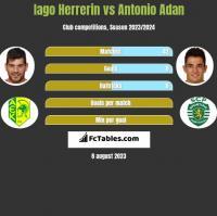 Iago Herrerin vs Antonio Adan h2h player stats