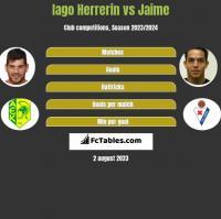 Iago Herrerin vs Jaime h2h player stats