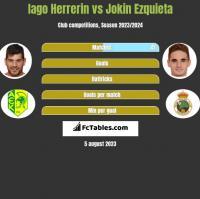 Iago Herrerin vs Jokin Ezquieta h2h player stats