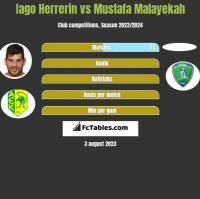 Iago Herrerin vs Mustafa Malayekah h2h player stats
